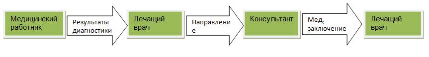 Схема_телемед.png
